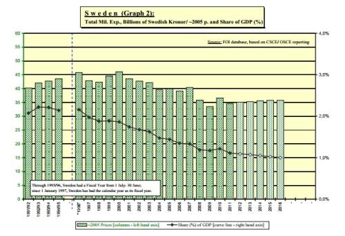 Försvarsutgifter över tid, andel av BNP vs 2005 års penningvärde. Källa: B-G Bergstrand, FOI.