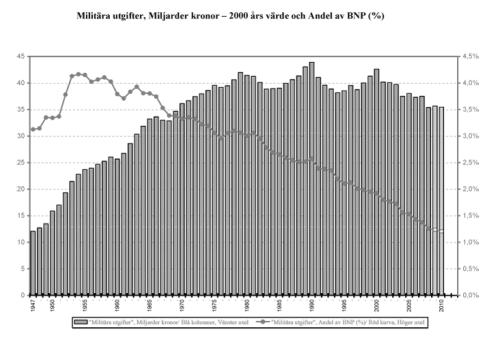 """Försvarsutgifter 1947-2010. Andel av BNP vs 2000 års penningvärde. Av BG Bergstrand, FOI, återgiven i boken """"Säkerhetspolitik för en ny tid""""."""